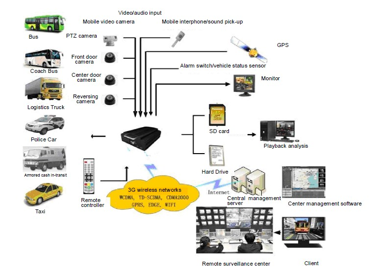 Car Applications-Mobile DVR Surveillance System