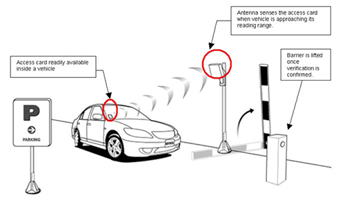 Bluetooth Long Range Parking System